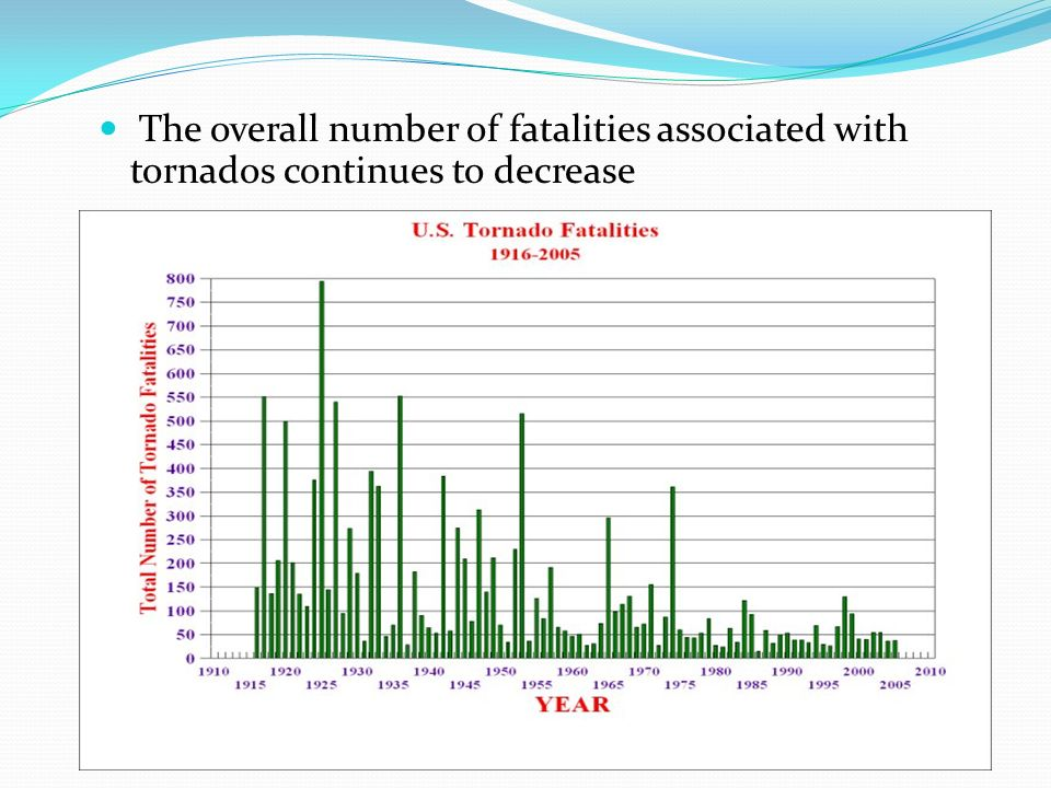 The overall number of fatalities associated with tornados continues to decrease
