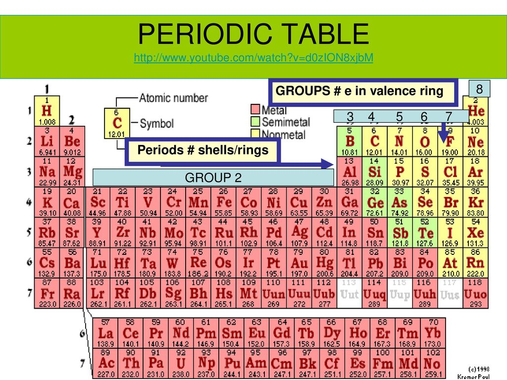 Periodic table 19 choice image periodic table images group 10 periodic table images periodic table images concept map example ppt download 19 periodic table gamestrikefo Choice Image