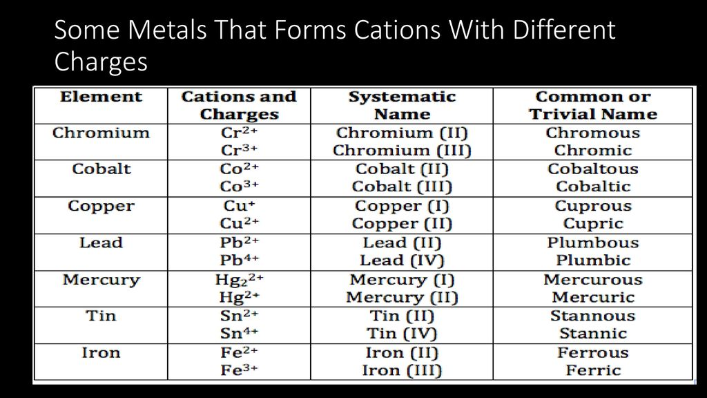 classify each of the substance as an atomic element