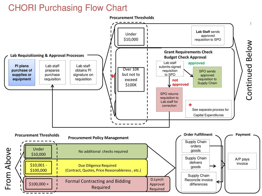 Chori purchasing flow chart ppt video online download chori purchasing flow chart nvjuhfo Gallery