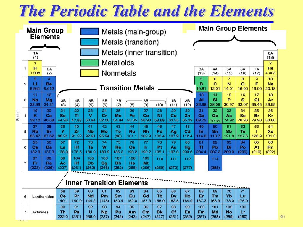 Where are the transition metals on the periodic table choice image classification of matter ppt download the periodic table and the elements gamestrikefo choice image gamestrikefo Gallery