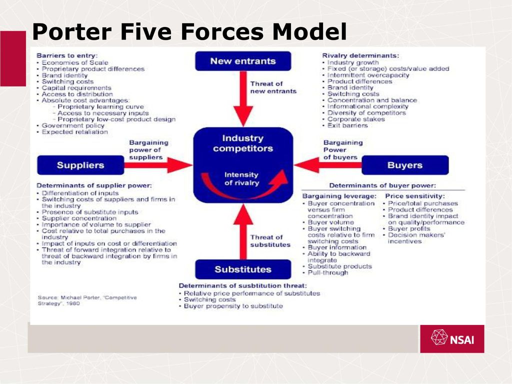 gm porters five forces The michael porter's five forces analysis framework is used to analyse an industry and more specifically, the external business environment of the industry this five forces framework tells us whether or not we should enter an industry, and also if we enter it, then what can be the challenges.