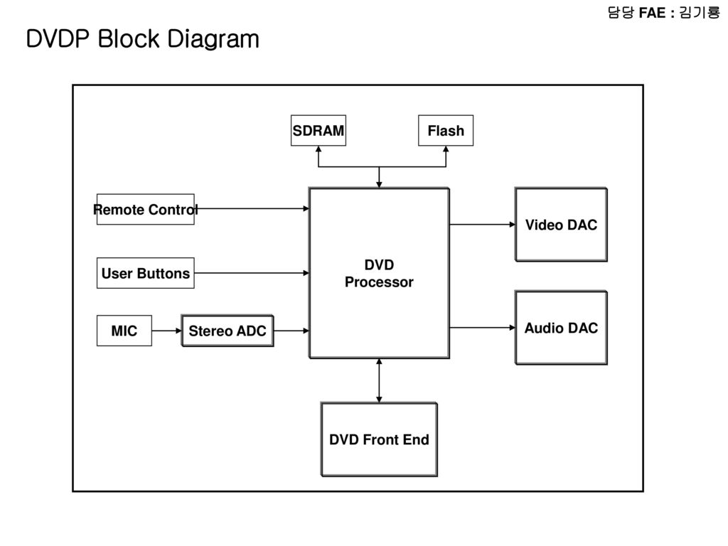 Flash Adc Block Diagram Schematics Data Wiring Diagrams Conversion Adconverter Addaconvertercircuit Circuit Ub2f4 Ub2f9 Fae Uc724 Uc778 Ub3d9 Radio Micom Lcd Audio Amp Chip Power