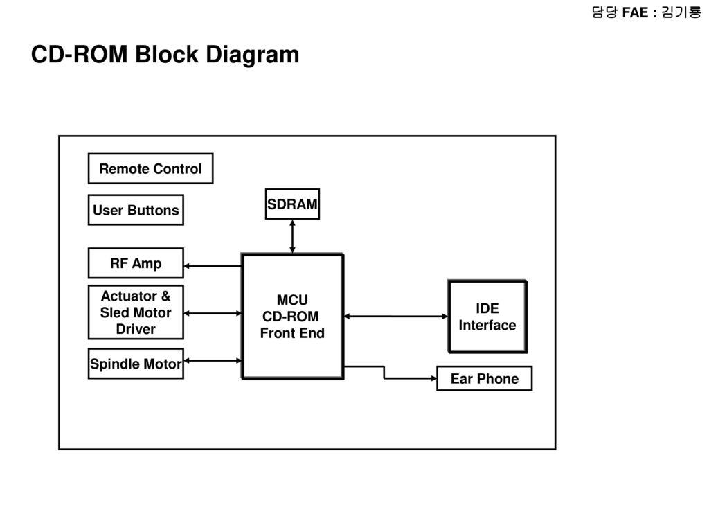 ub2f4 ub2f9 fae    uc724 uc778 ub3d9 radio block diagram micom lcd audio amp radio