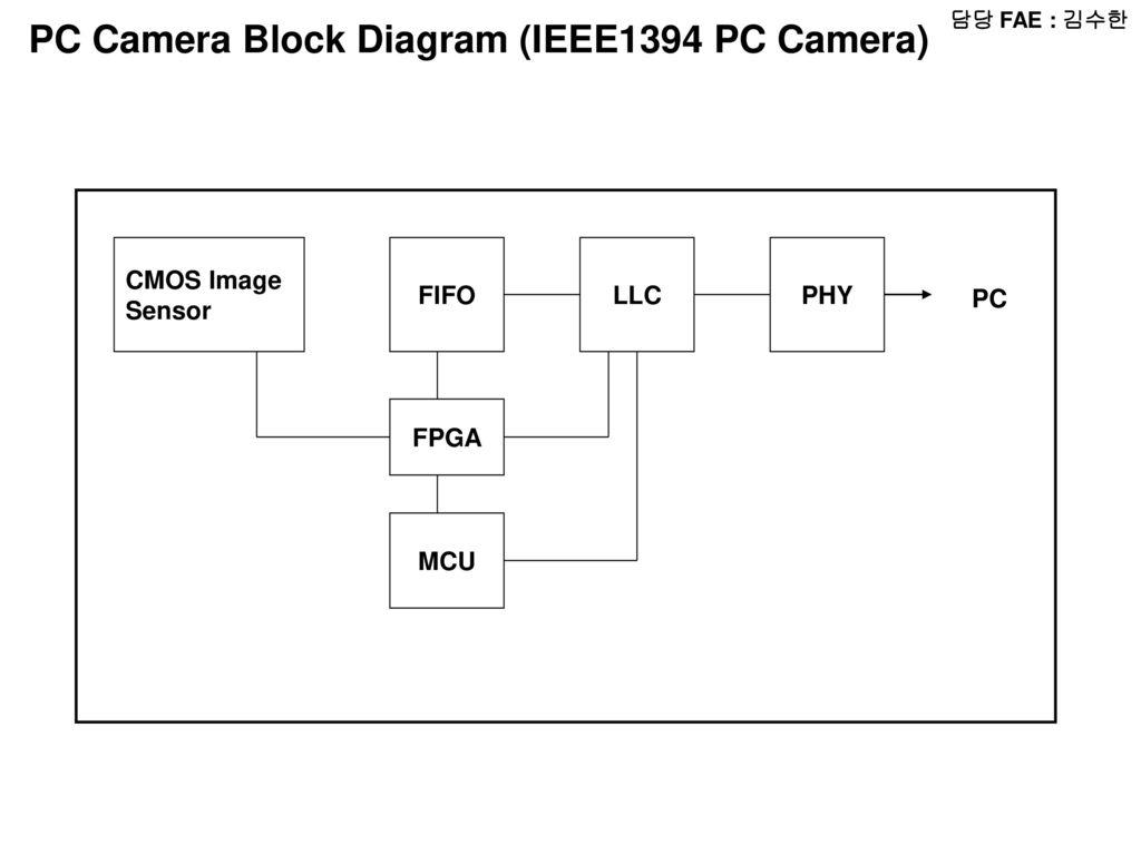 Ub2f4 Ub2f9 Fae    Uc724 Uc778 Ub3d9 Radio Block Diagram Micom Lcd Audio Amp Radio Chip Power