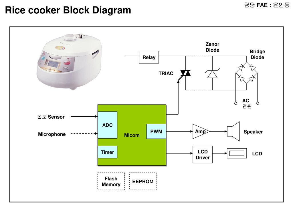 Electric Rice Cooker Block Diagram Circuit Electricalequipmentcircuit Fae Radio