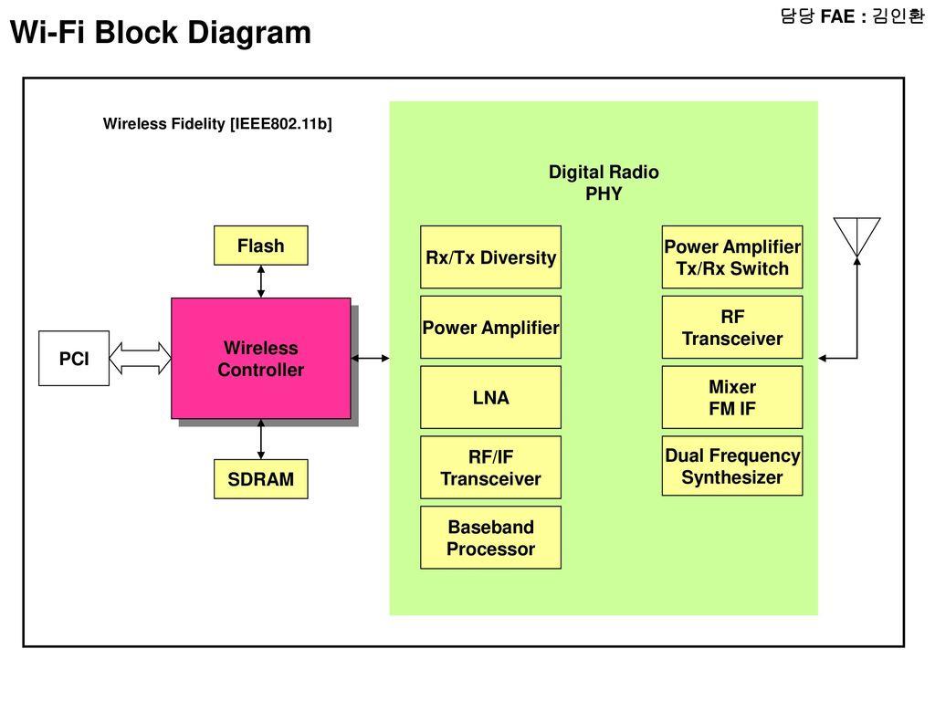 FAE             RADIO Block    Diagram    MICOM LCD Audio Amp RADIO