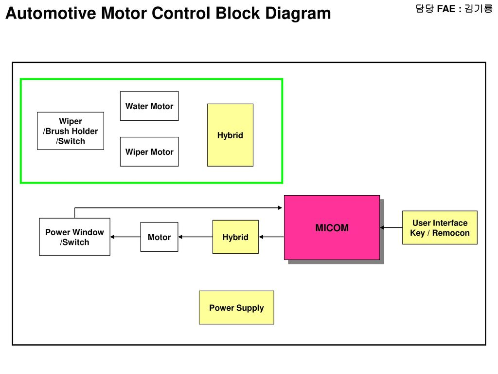 fae radio block diagram micom lcd audio amp radio automotive motor control block diagram pooptronica