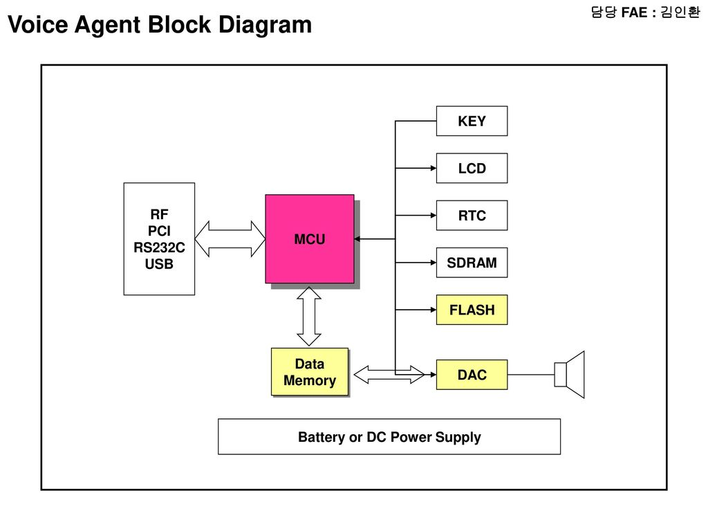 fae radio block diagram micom lcd audio amp radio battery or dc power supply 57 scanner block diagram pooptronica