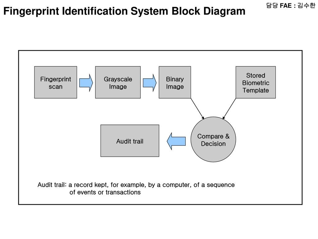 System block diagram example dolgular create block diagram block diagrams functional block diagram pooptronica