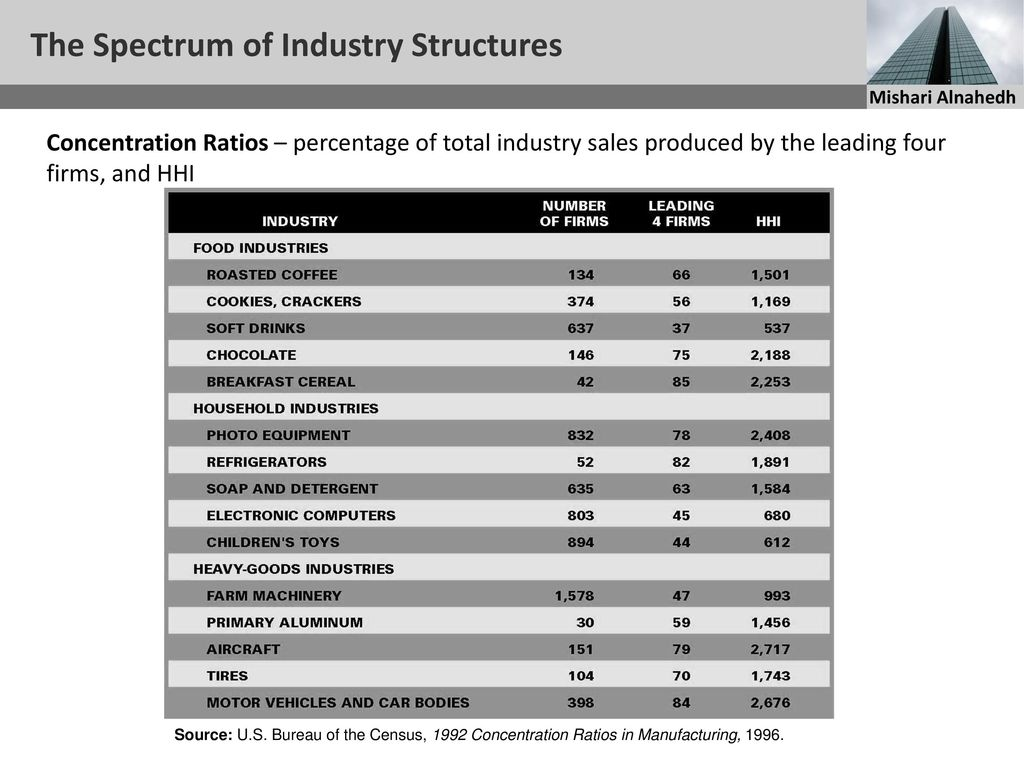 market structures on the spectrum of Characteristics and structure of spectrum consumption models are being  leases  which can be established through many different market structures (caicedo.