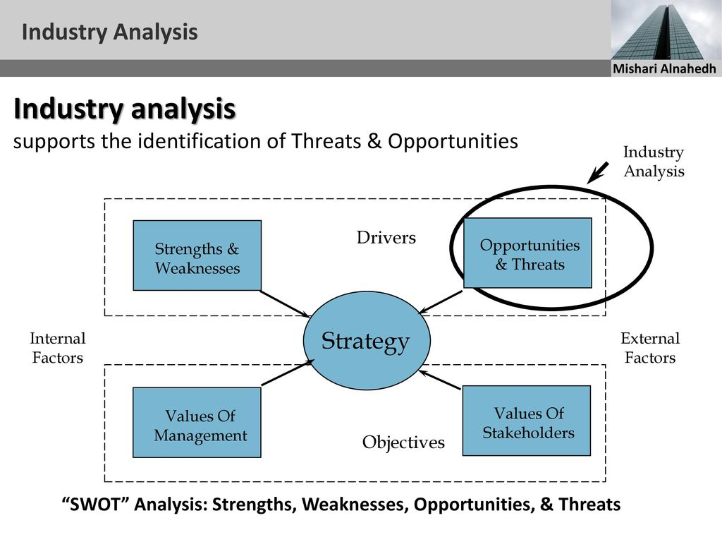 analysis of industry