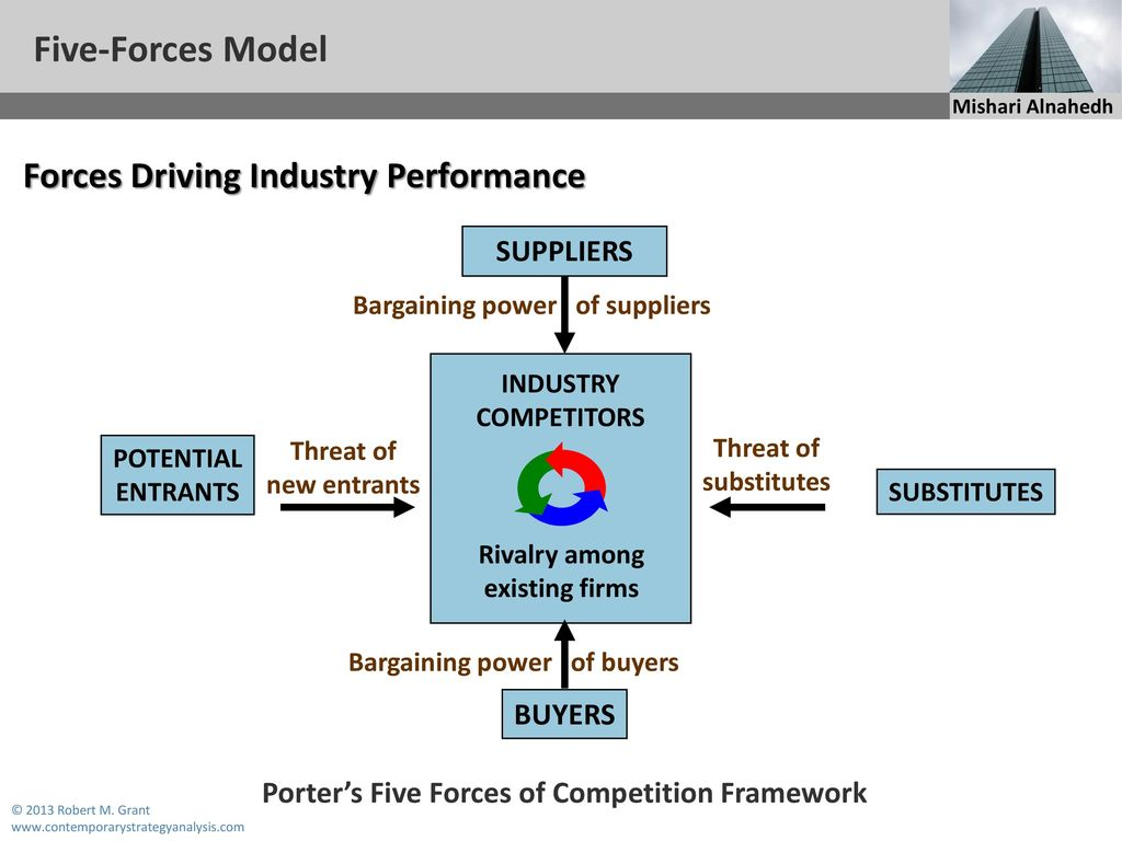 3m five forces model diagram