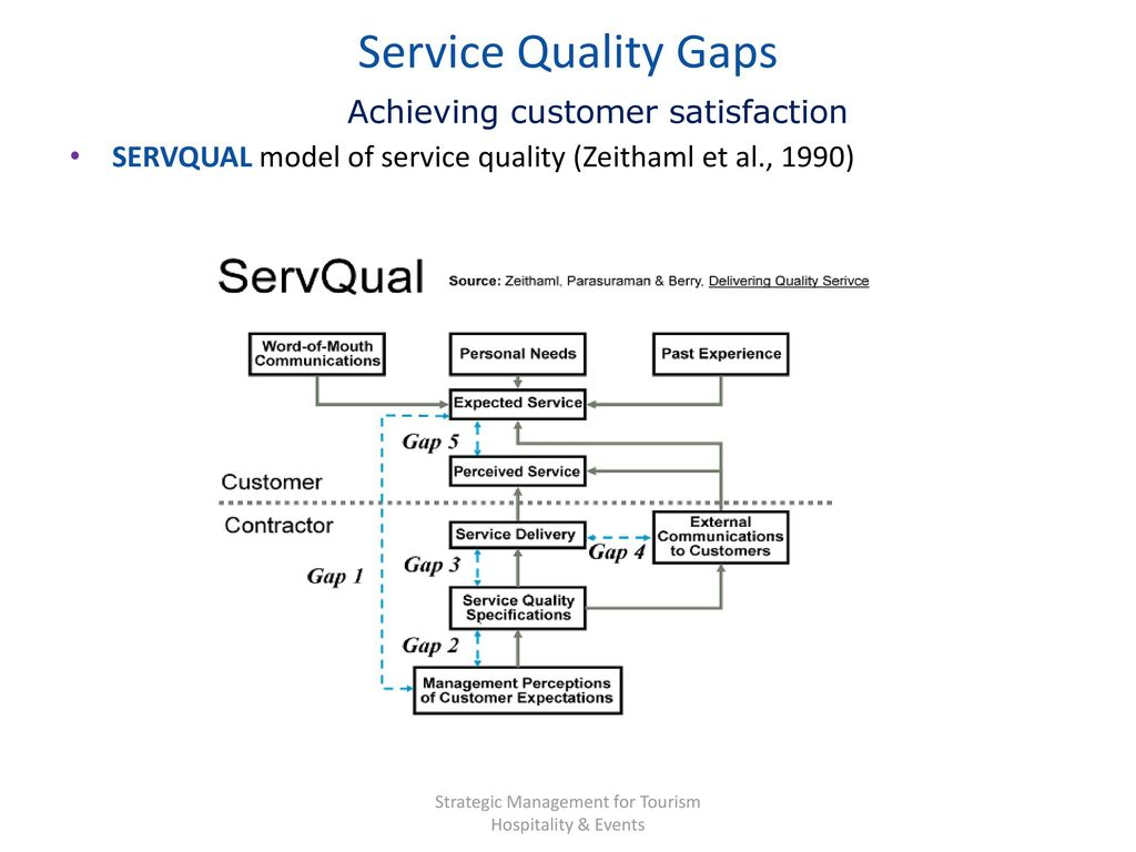 gaps model of service quality and patient customer satisfaction The study shows that how sevqual model helps to fill up the gaps between  service  among several tools of measuring service quality and patient  satisfaction is the  (2) to know service quality (servqual) dimensions that make  customers.
