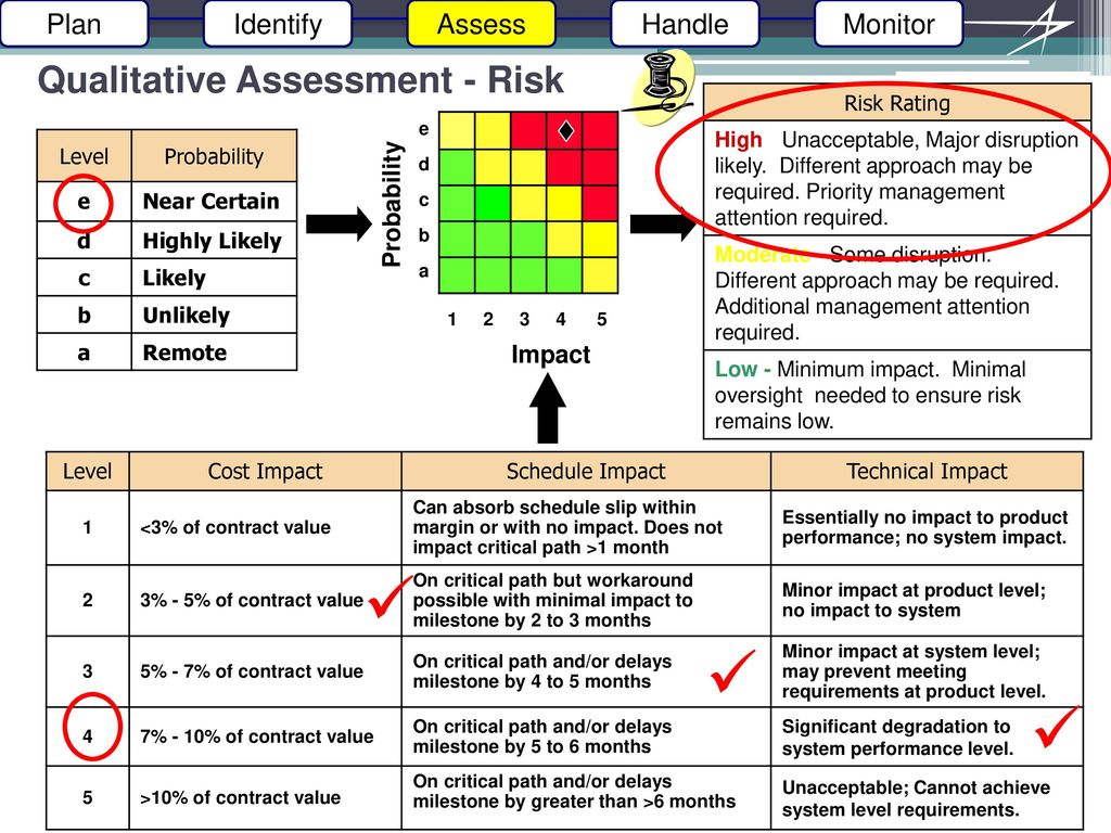critical risk assessment and milestone schedule Critical design review  and schedule, as well as risk assessment, are presented  major milestone schedule (project initiation,.