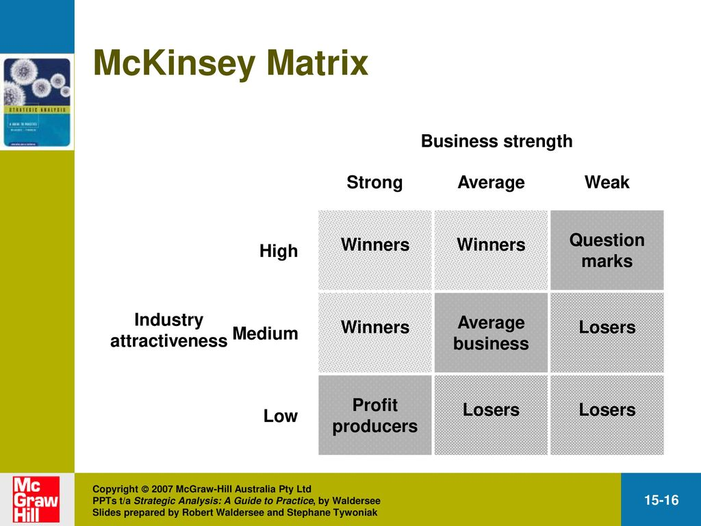 pestle analysis woolworths Woolworths ltd, the overarching company of dan  levels of brand equity of  woolworths (carree & thurick, 1996)  table 1: key findings from pest  analysis.
