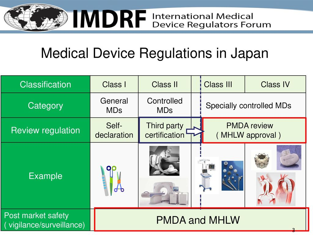 Japan update imdrf open stakeholder forum march 15 ppt video medical device regulations in japan 4 reference list of certification standards for third party certification 1betcityfo Choice Image