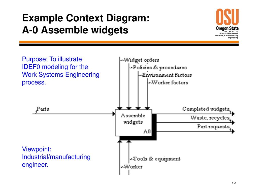 Idef0 example best way to unstop a toilet diagram for Context analysis template