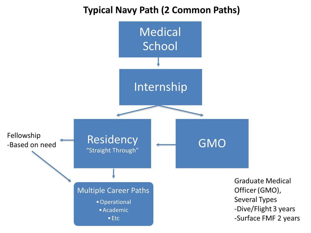 Military/HPSP Medical School & Residency Match (EM) - ppt ...