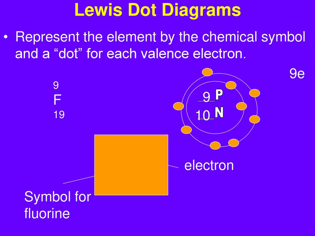 Chemistry for living things ppt download 10 f biocorpaavc Gallery