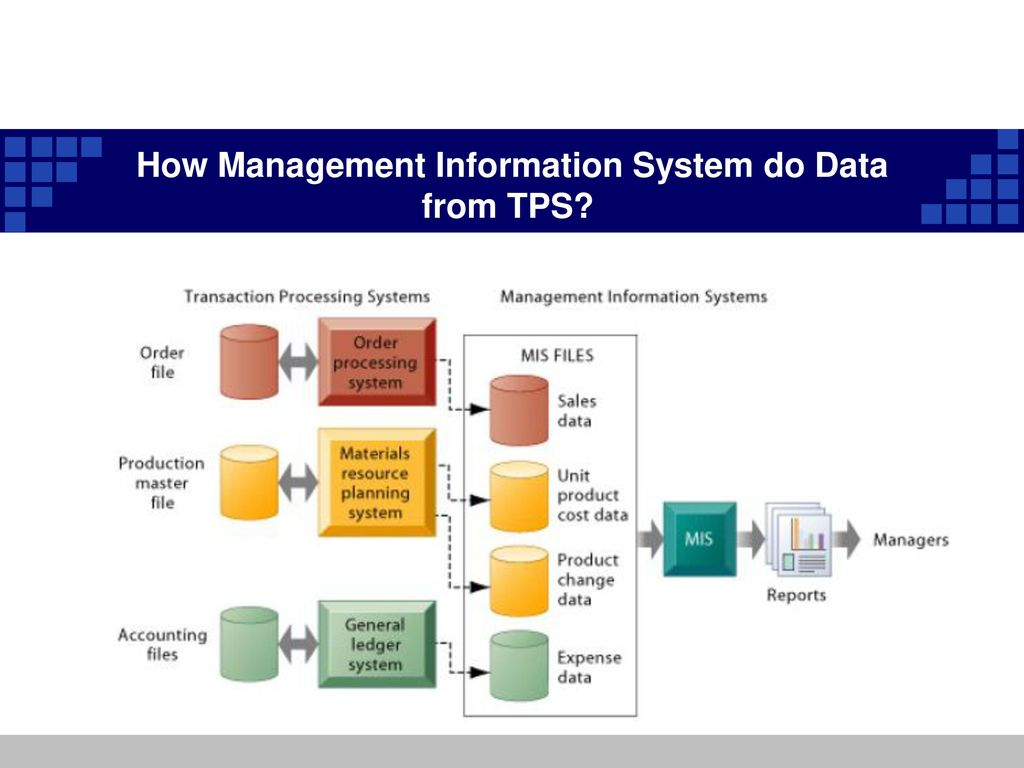 scope of management information system Scope of management covers subject-matter of management and functional  areas  system of authority: well-defined lines of command, delegation of  suitable.