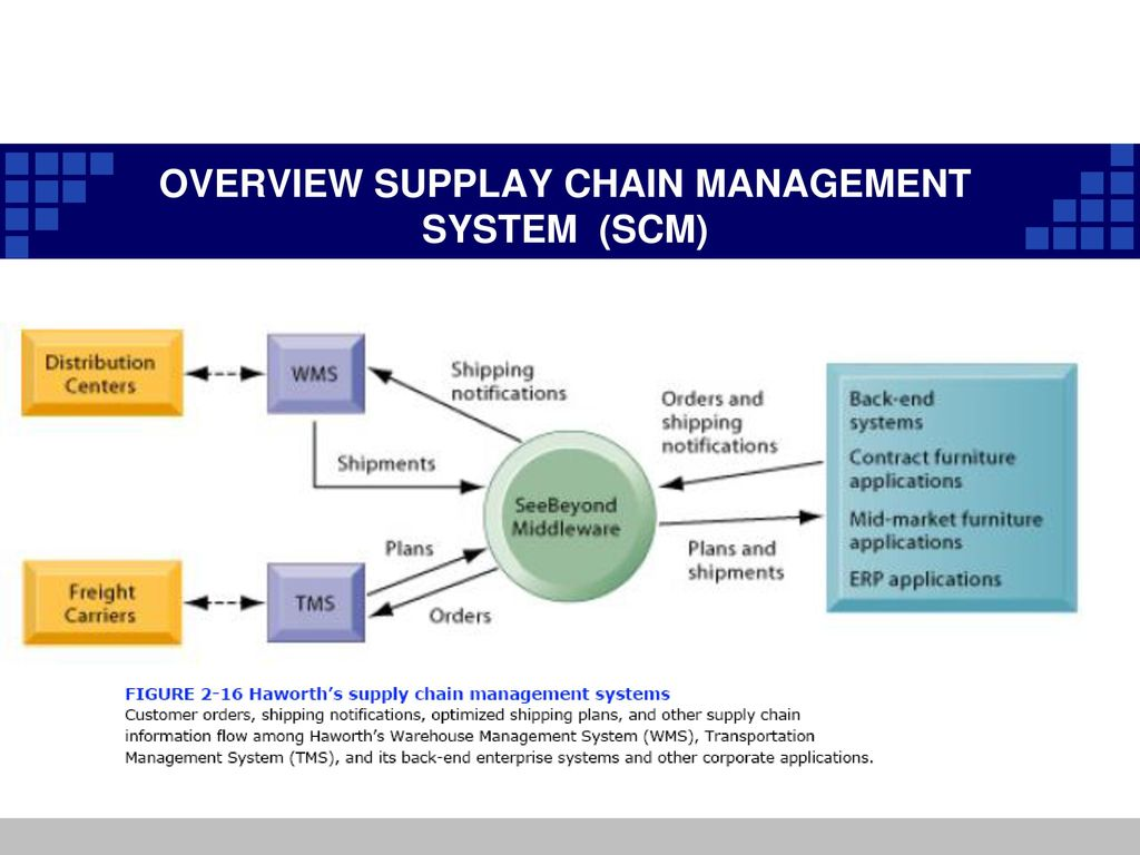 supplay chain management Logistics and supply chain management are terms used interchangeably and are actually related concepts, but with some distinct key differences.