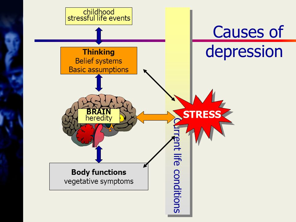 Causes of depression Current life conditions STRESS childhood