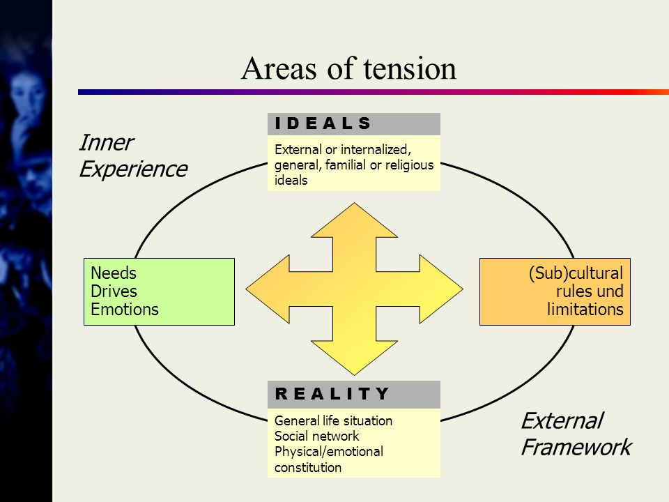 Areas of tension Inner Experience External Framework I D E A L S Needs