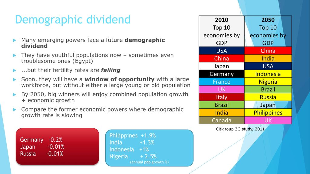 india china demographic dividend 68 percent around 2030—the same year that india will surpass china on this  statistic and then to decline slowly demographic dividend or drag what these.