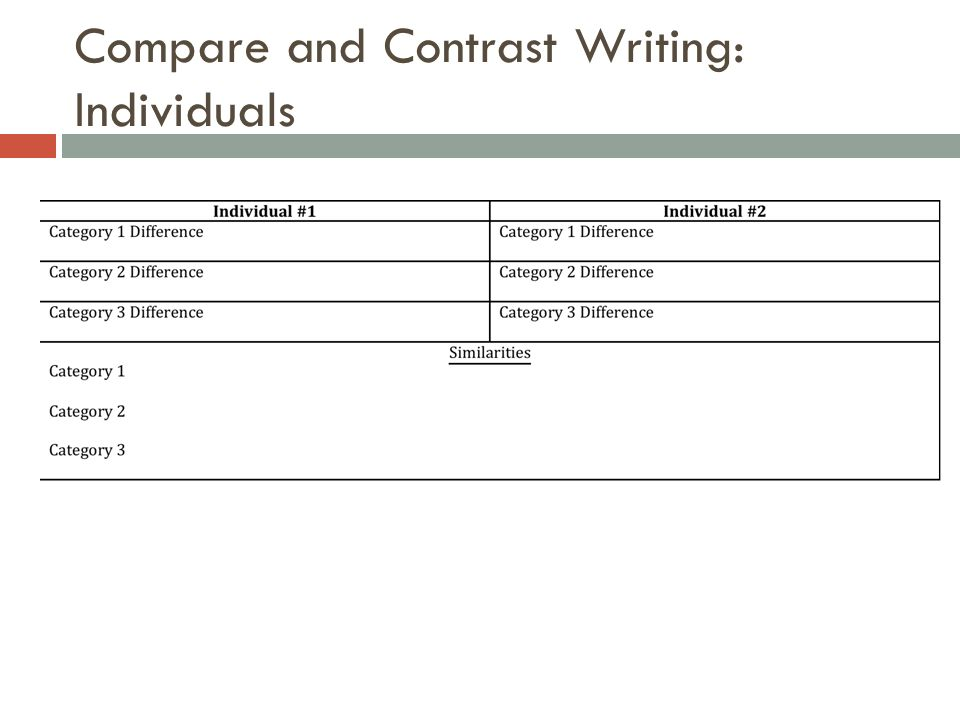 Compare and Contrast Writing: Individuals