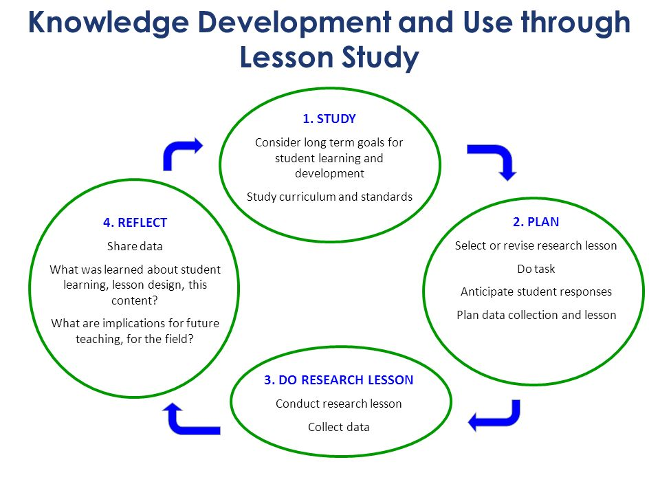 Knowledge Development and Use through Lesson Study