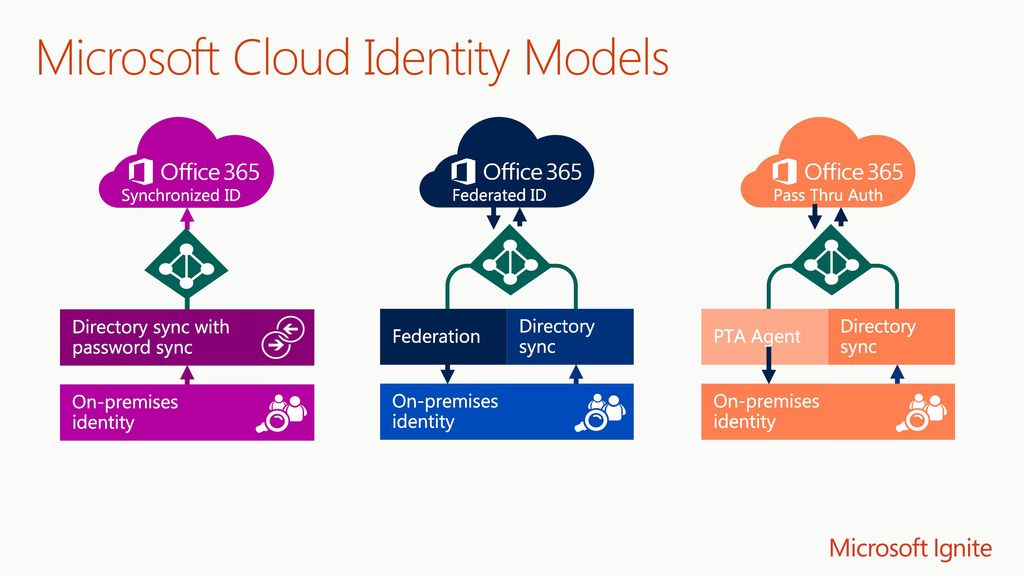 Identity; What you need to know to be in the Microsoft ...