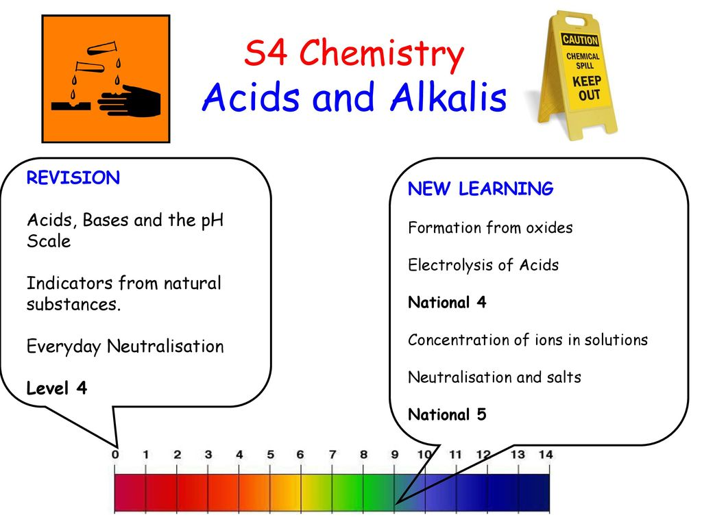 common acids and alkalis in daily They compare and contrast everyday use of the liquids, and how this relates to  the liquids' ph  identify acids and bases by using the ph scale.