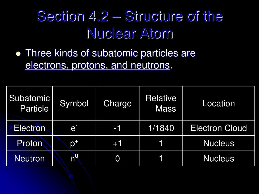 Chapter 4 Atomic Structure Iron Atoms Ppt Download