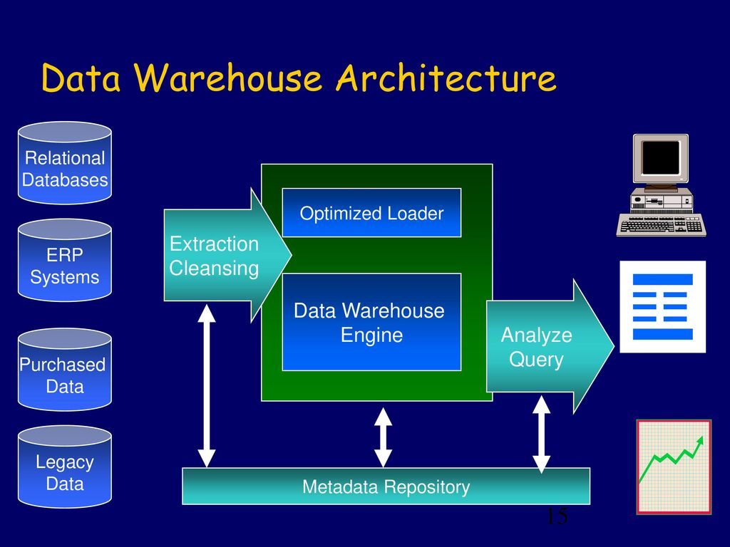 data warehouses Business intelligence is a primary focus for information services, as the sheer volume of data continues to increase and as we all need to analyze that data in ever more sophisticated ways.