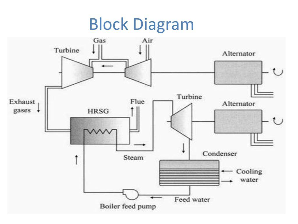 Hrsg Block Diagram Data Schema Power Plant Boiler Schematic Gas Turbine Ppt Video Online Download