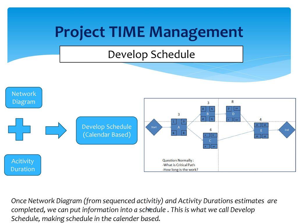 Sertifikasi manajemen kontrak ppt download 18 project time management develop schedule network diagram pooptronica