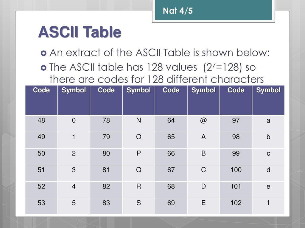 Nat 45 computing science data representation lesson 3 storing 8 ascii table biocorpaavc Choice Image