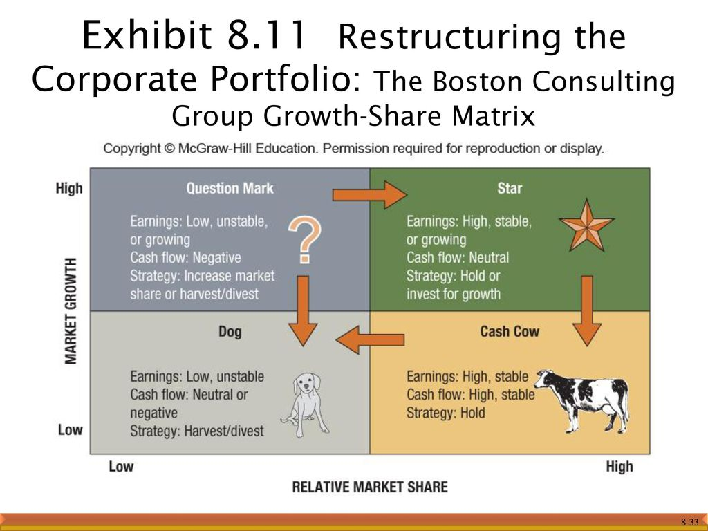 boston consulting group matrix for marriott corporation Mastech digital provides it associates in digital and mainstream technologies, digital transformation services around salesforcecom and.