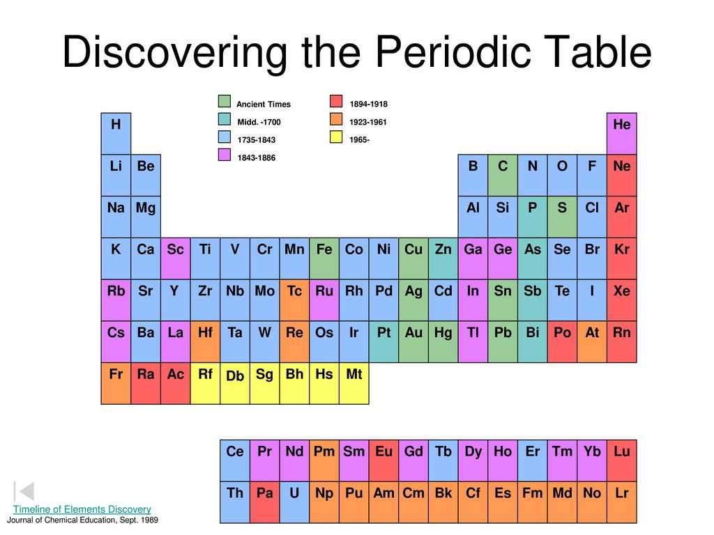Periodic table the noble gases ppt download discovering the periodic table biocorpaavc Choice Image