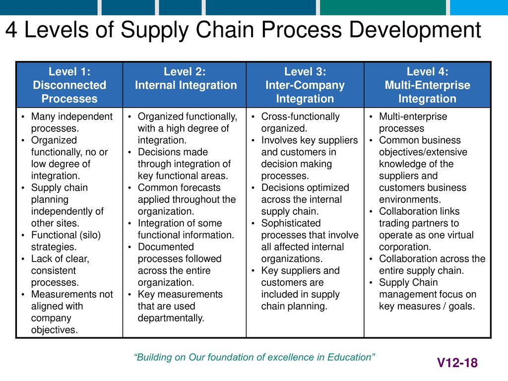 Scm 655 Global Supply Operations Strategy Ppt Video