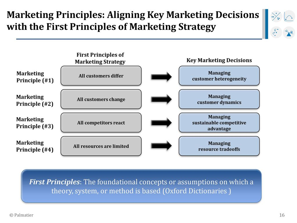 Principles of Strategic Marketing