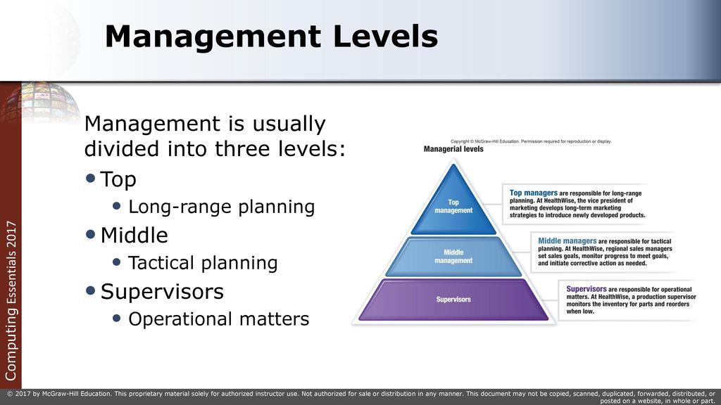 Management Levels And Types – Fondos de Pantalla