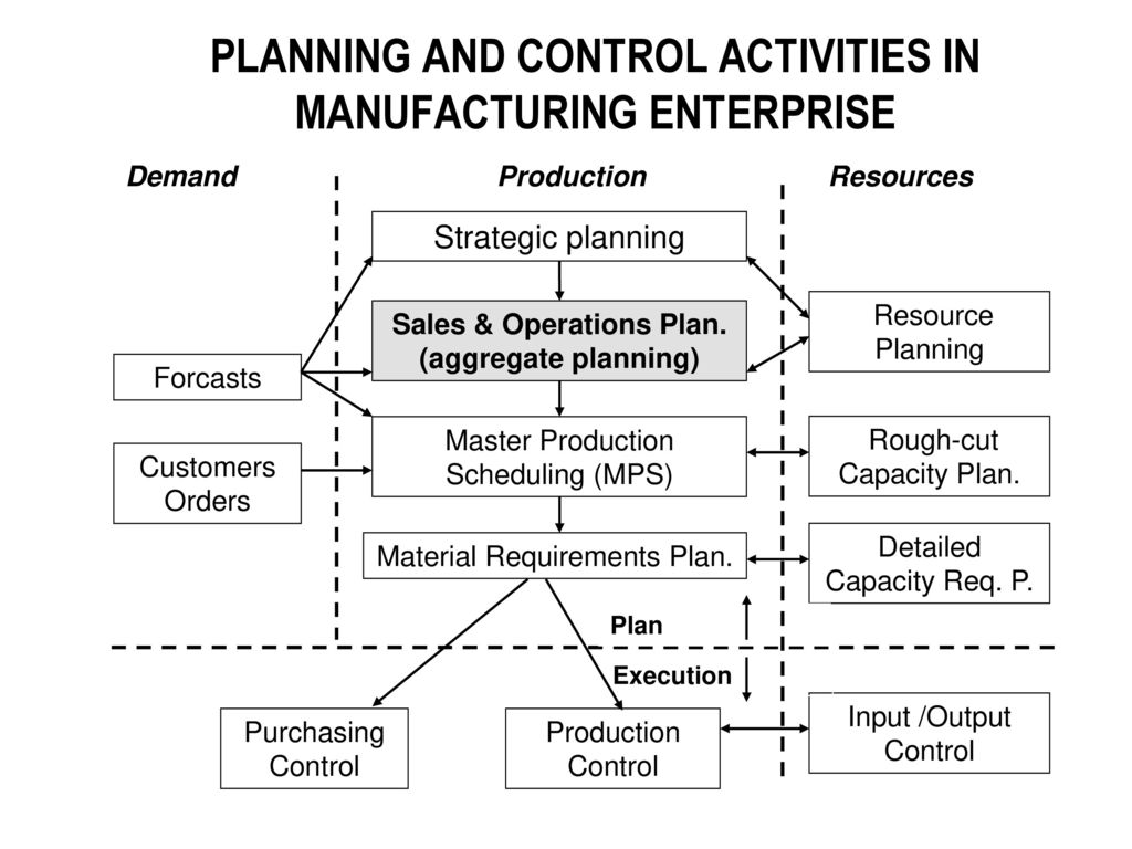 operations planning control Z9414 - operations & inventory planning & control the industrial engineering  terminology related to production control is rife with acronyms every time.