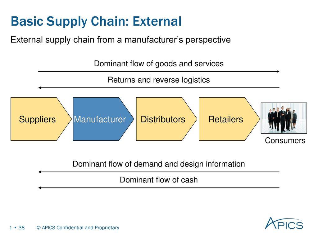 super u supply chain management