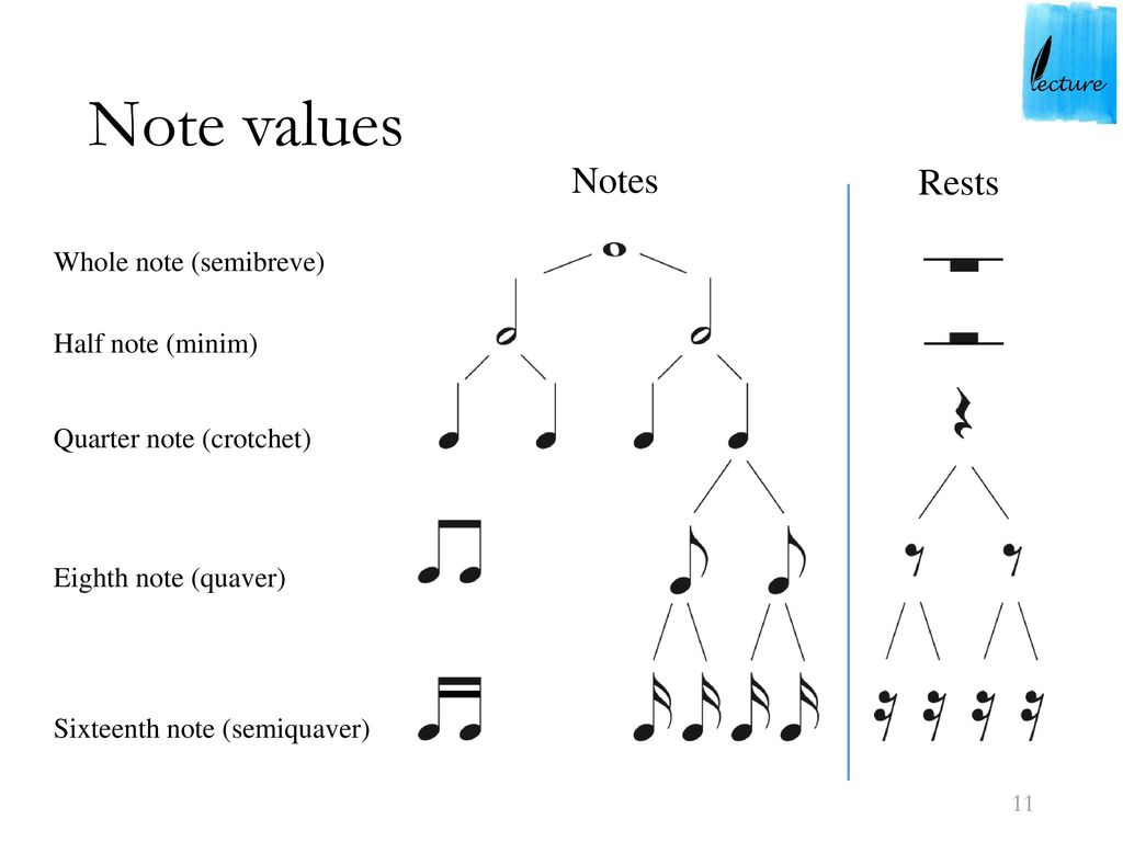 Image Result For Introduction To Music Theory Ppt