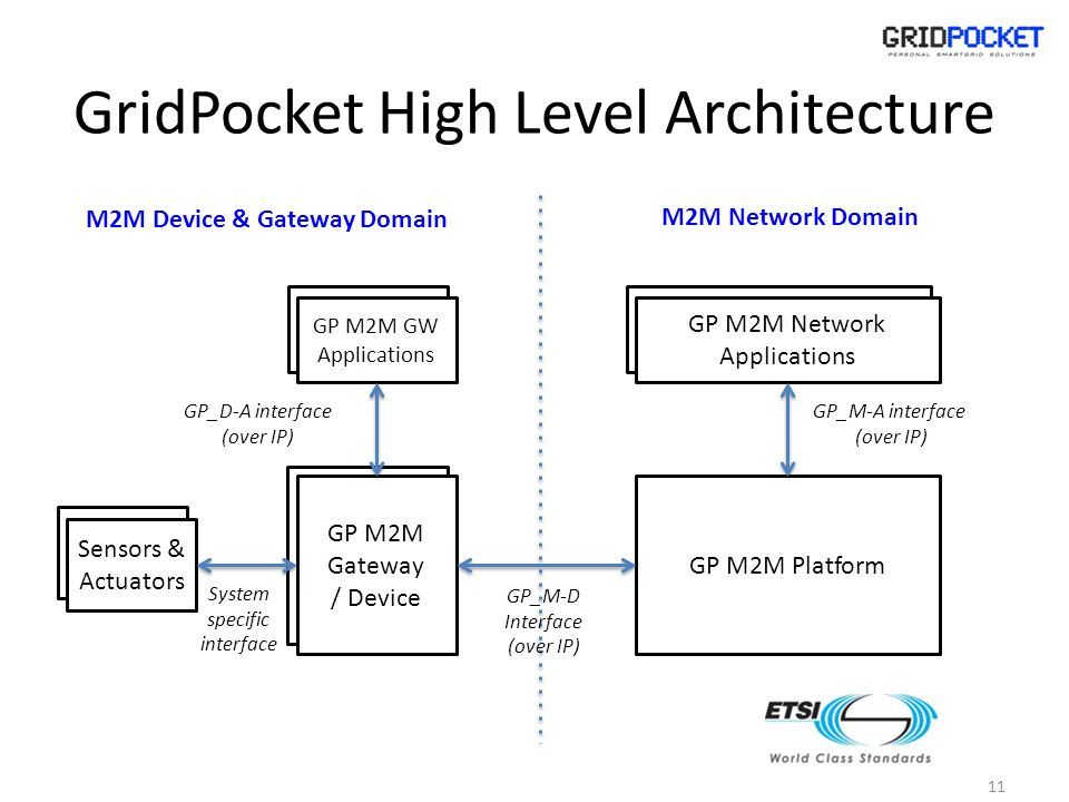 GridPocket High Level Architecture