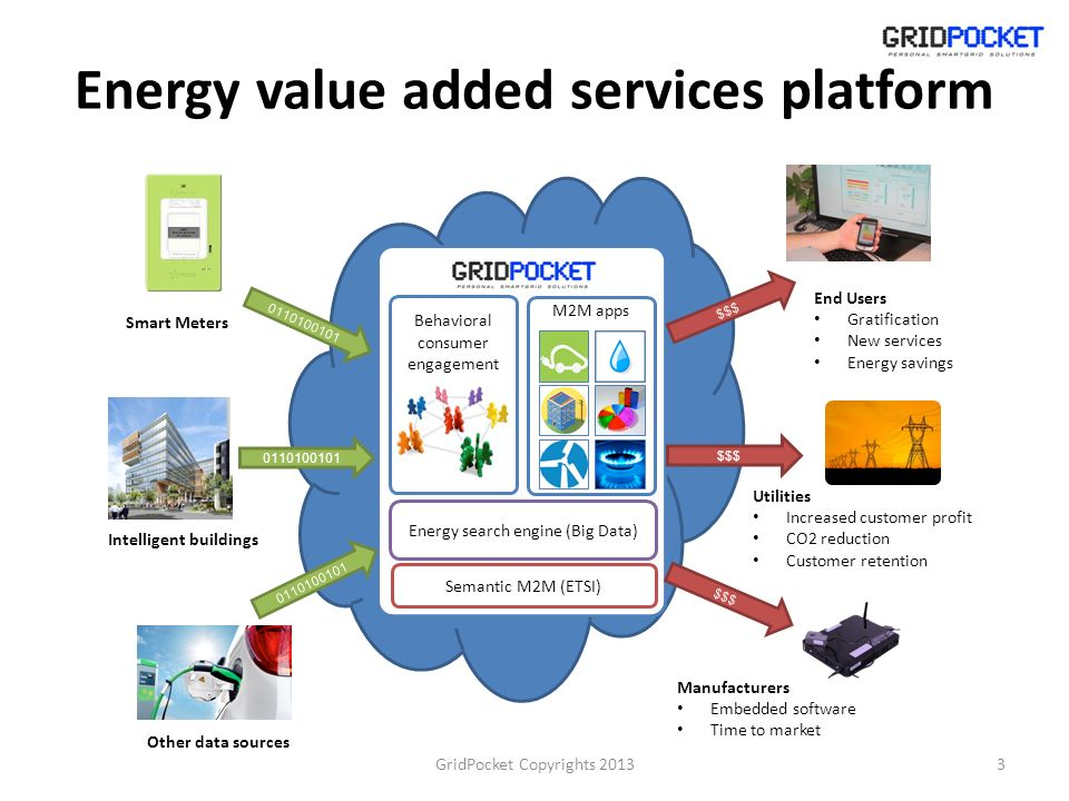 Energy value added services platform