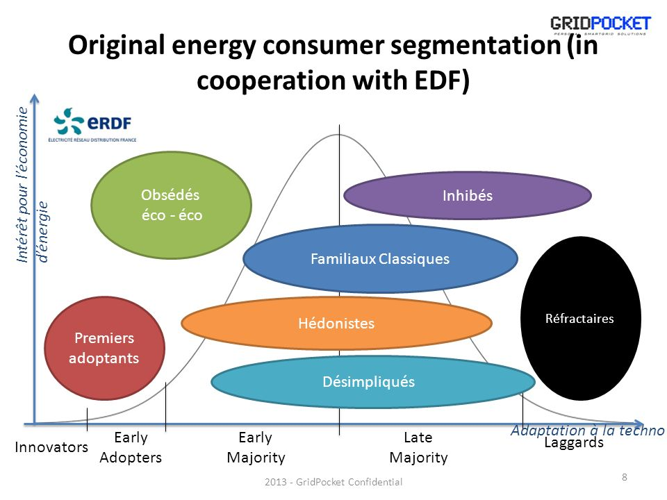 Original energy consumer segmentation (in cooperation with EDF)