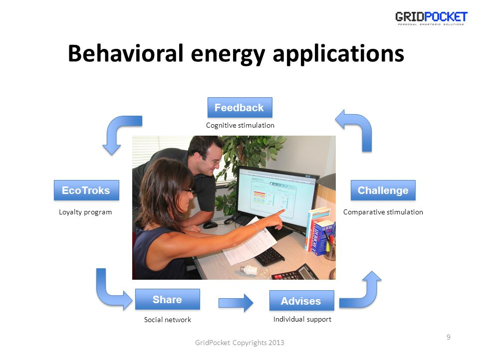 Behavioral energy applications